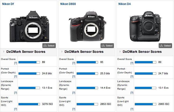 Nikon-Df-DxOMark-test-score