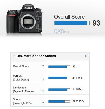 D750 DXOMARK