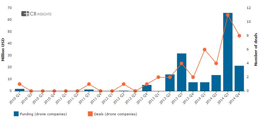 drone_funding.0